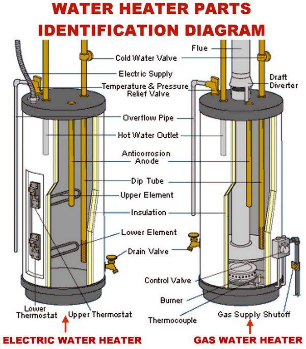 Electric water heater repair_gas water heater repair